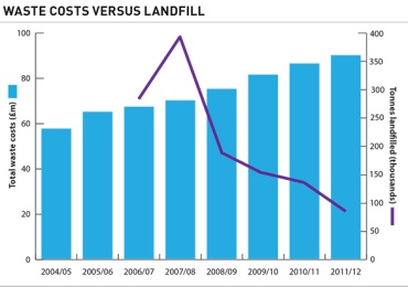 Waste costs versus landfill